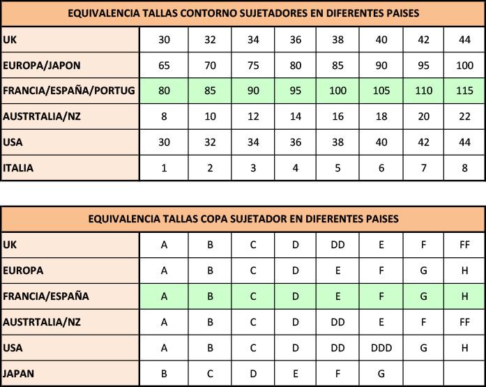 tablas-equivalencia-tallas-copas-sujetadores-en-diferentes-países.